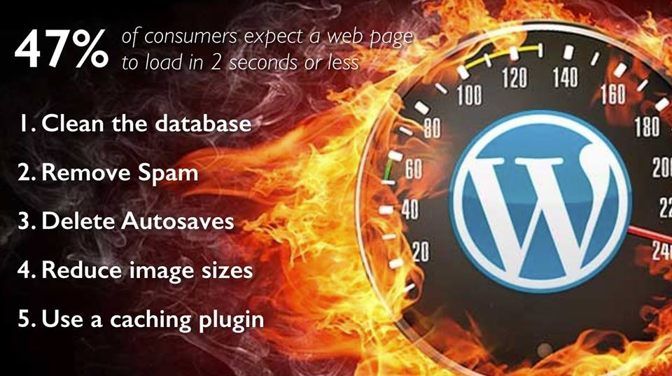 WordPress Performance – 4 Easy Steps